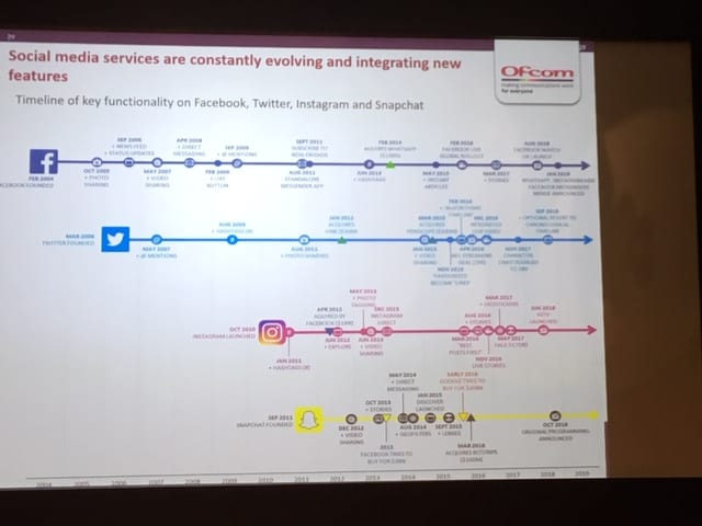 Chart showing how new features on various social media platforms are being added all the time.