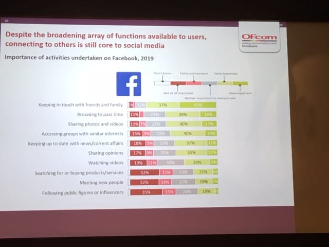 Chart of how and why we use social media